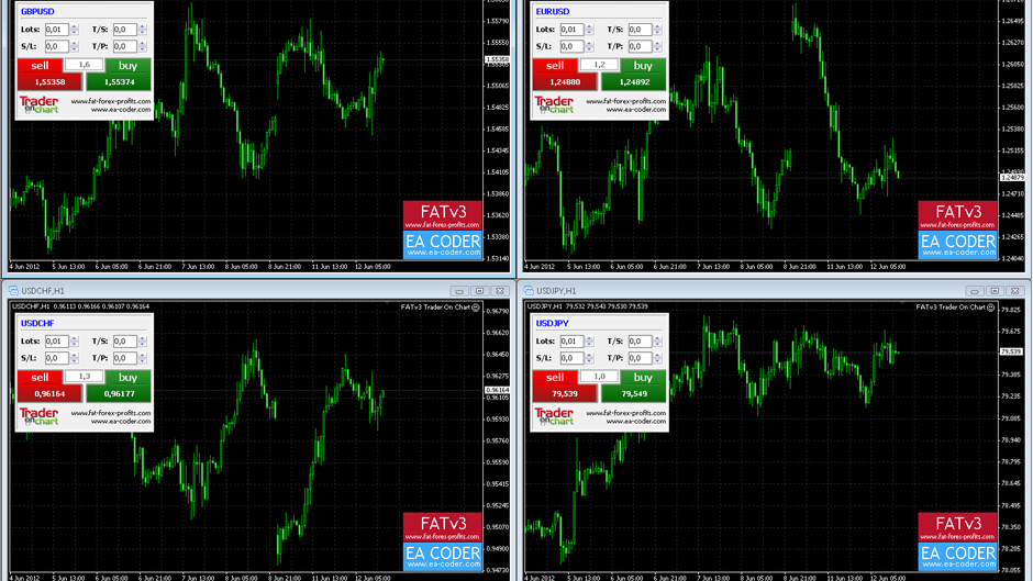 FATv3 Forex Software
