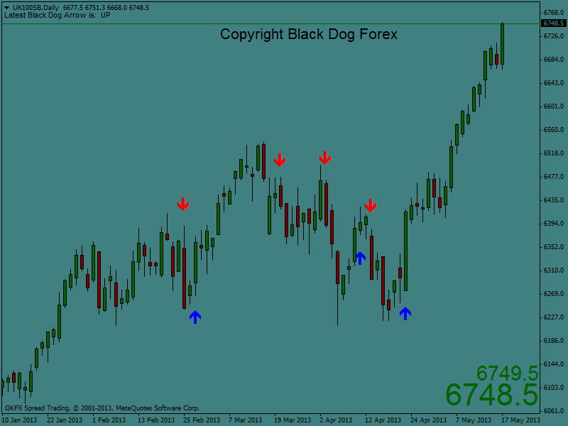 Black dog forex trading system