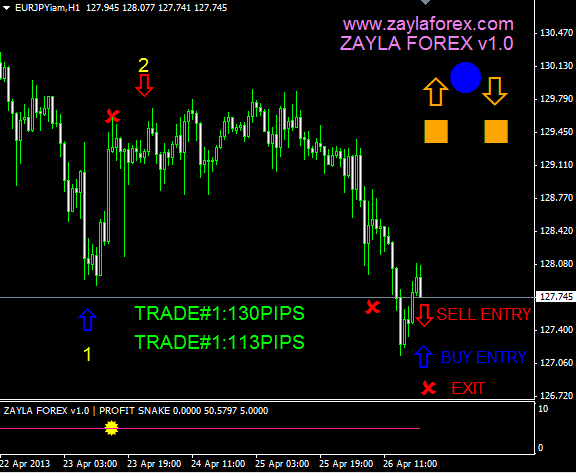 Zayla forex system download