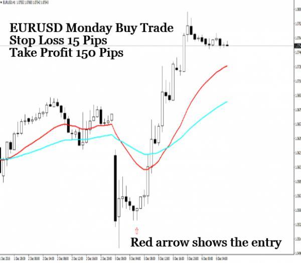 EURUSD Monday Buy Trade