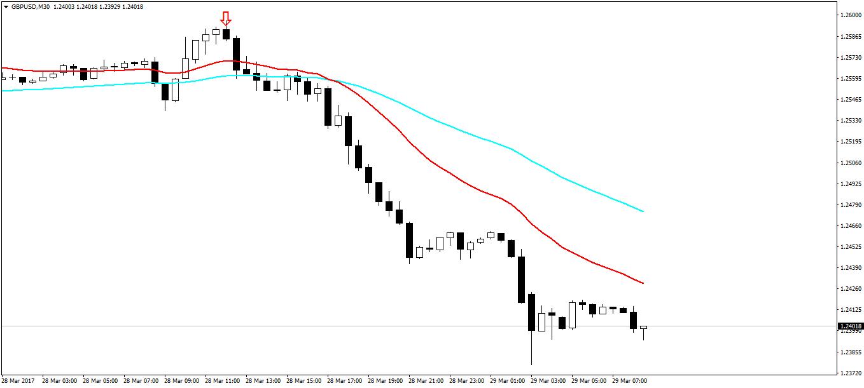 GBPUSD Sell Trade
