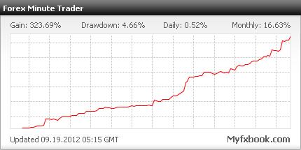 Forex Minute Trader