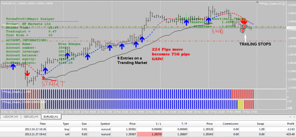Forex Profit Magic